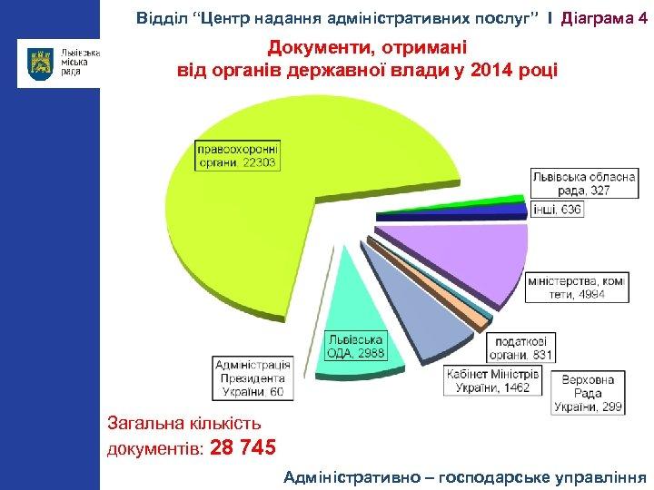 """Відділ """"Центр надання адміністративних послуг"""" І Діаграма 4 Документи, отримані від органів державної влади"""