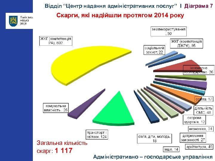 """Відділ """"Центр надання адміністративних послуг"""" І Діаграма 7 Скарги, які надійшли протягом 2014 року"""