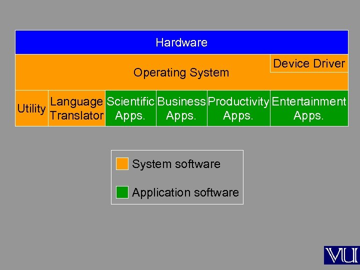 Hardware Operating System Device Driver Language Scientific Business Productivity Entertainment Utility Translator Apps. System