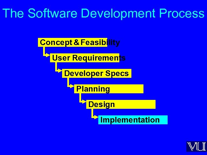 The Software Development Process Concept & Feasibility User Requirements Developer Specs Planning Design Implementation