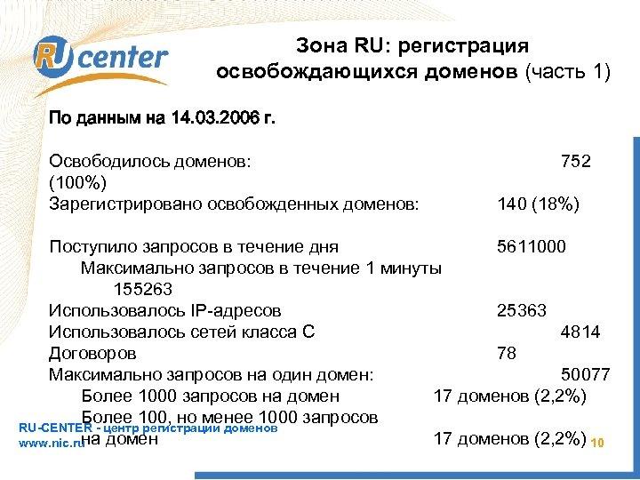 Зона RU: регистрация освобождающихся доменов (часть 1) По данным на 14. 03. 2006 г.