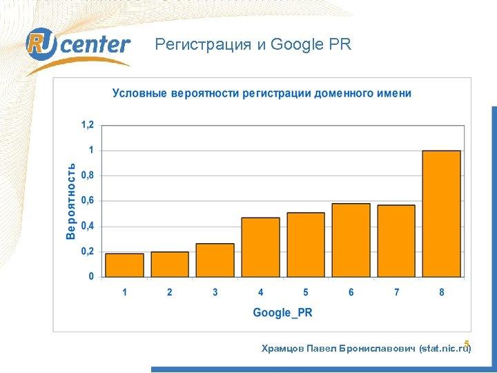 Регистрация и Google PR 5 Храмцов Павел Брониславович (stat. nic. ru)