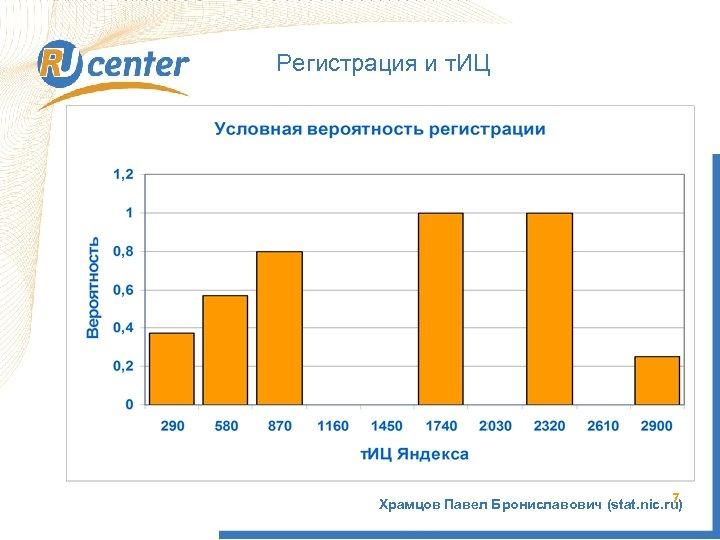 Регистрация и т. ИЦ 7 Храмцов Павел Брониславович (stat. nic. ru)