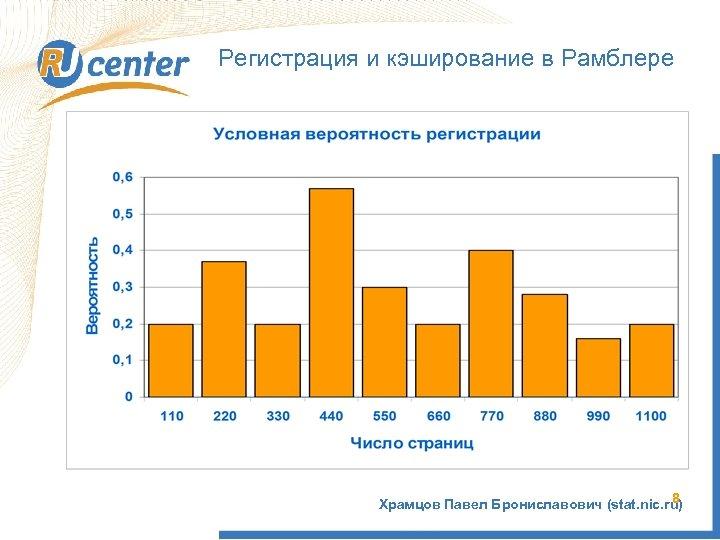 Регистрация и кэширование в Рамблере 8 Храмцов Павел Брониславович (stat. nic. ru)