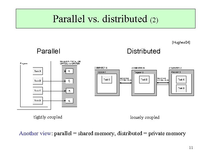 Parallel vs. distributed (2) [Hughes 04] Parallel Distributed tightly coupled loosely coupled Another view: