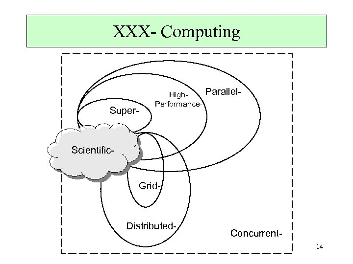 XXX- Computing Super- High. Performance- Parallel- Scientific- Grid- Distributed- Concurrent 14