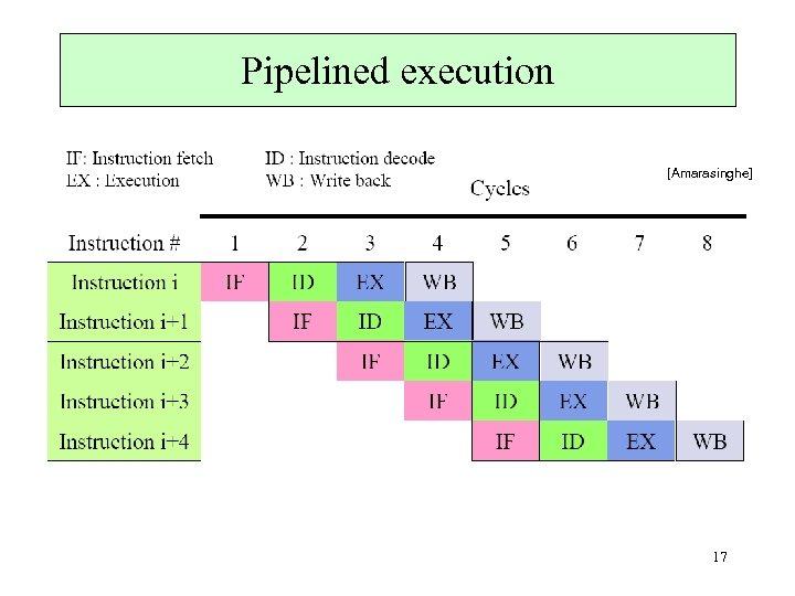 Pipelined execution [Amarasinghe] 17