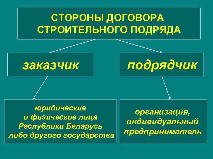 строительный подряд вид деятельности