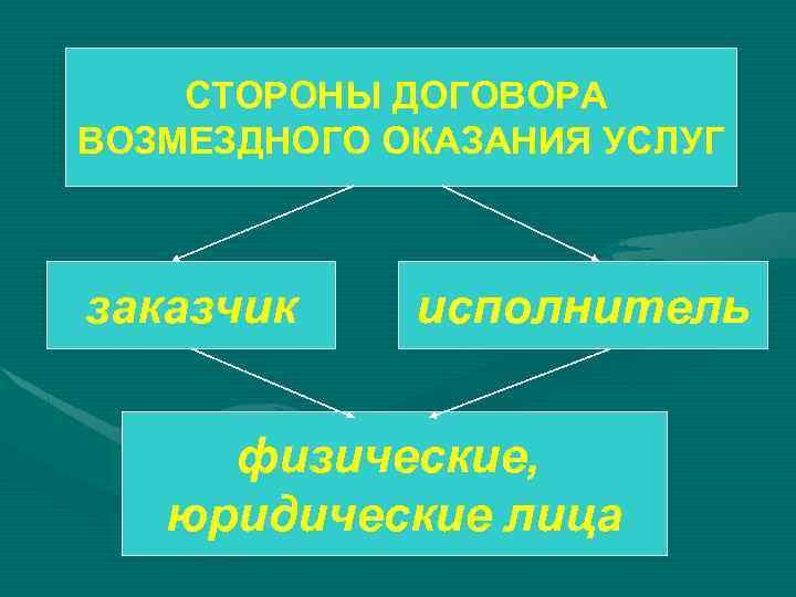 СТОРОНЫ ДОГОВОРА ВОЗМЕЗДНОГО ОКАЗАНИЯ УСЛУГ заказчик исполнитель физические, юридические лица
