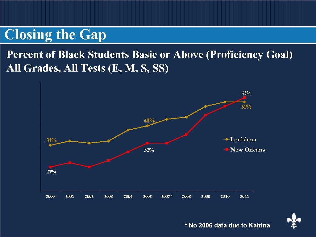 Closing the Gap Percent of Black Students Basic or Above (Proficiency Goal) BODY COPY