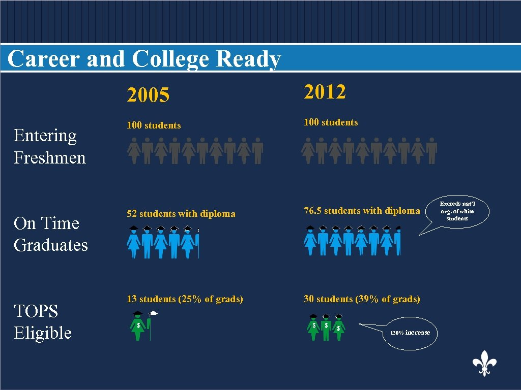 Career and College Ready BODY COPY Entering Freshmen On Time Graduates TOPS Eligible 2005