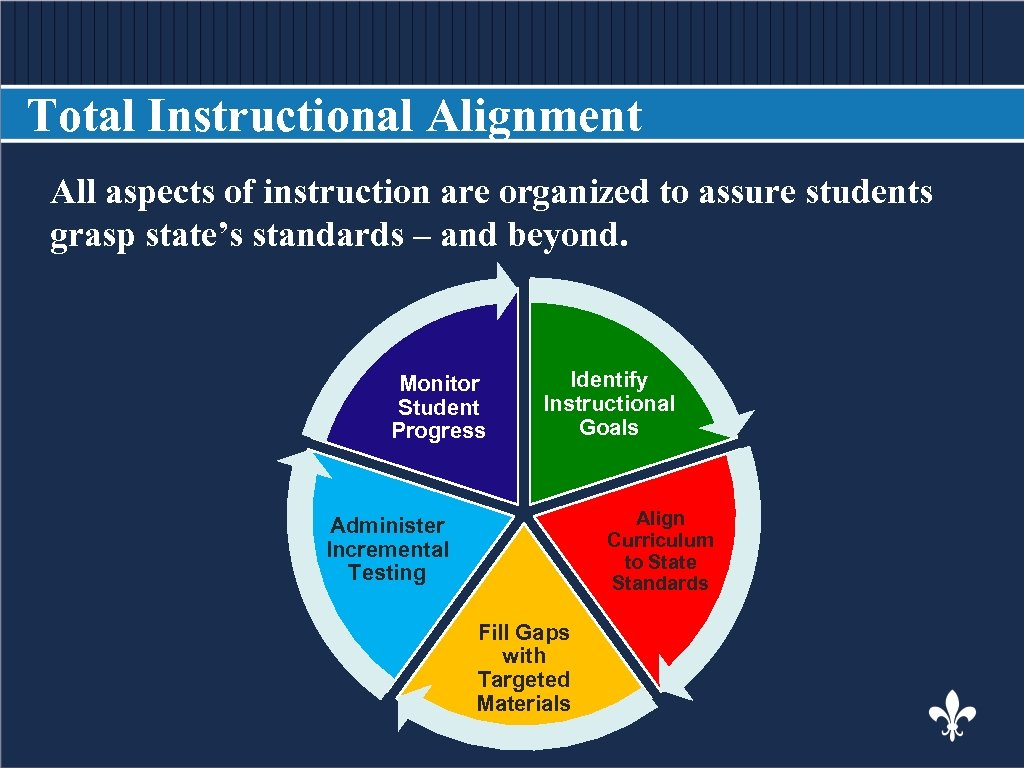 Total Instructional Alignment All aspects of instruction are organized to assure students BODY COPY