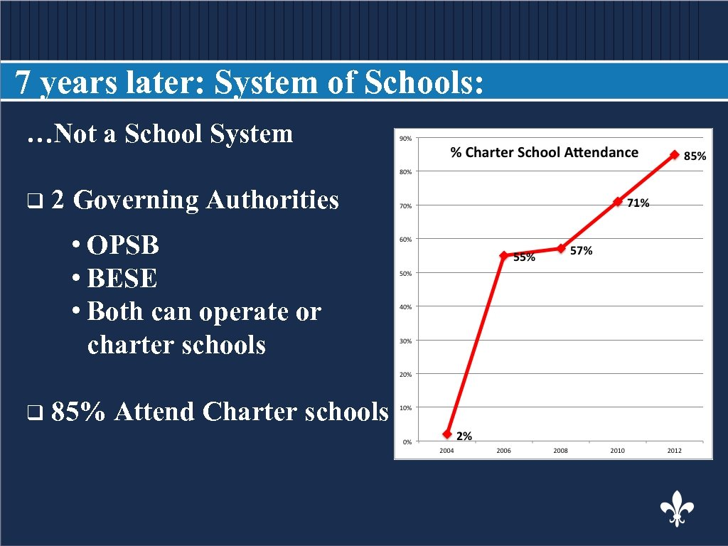 7 years later: System of Schools: …Not a School System BODY COPY q 2