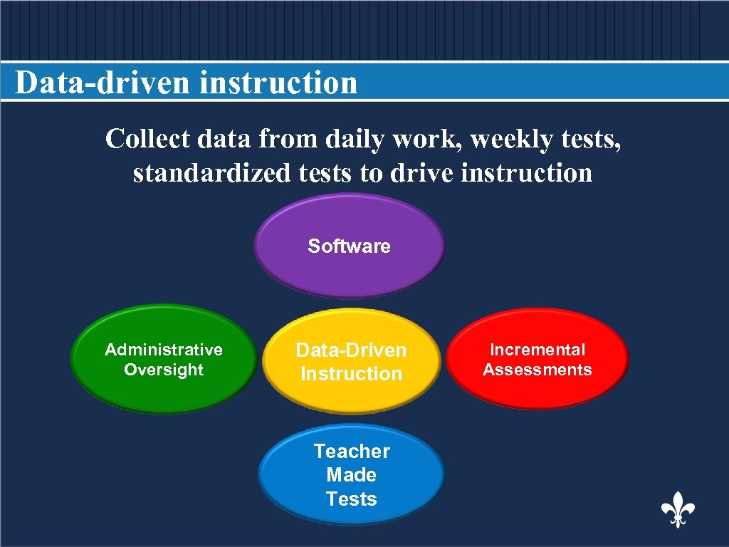 Data-driven instruction Collect data from daily work, weekly tests, BODY COPY standardized tests to