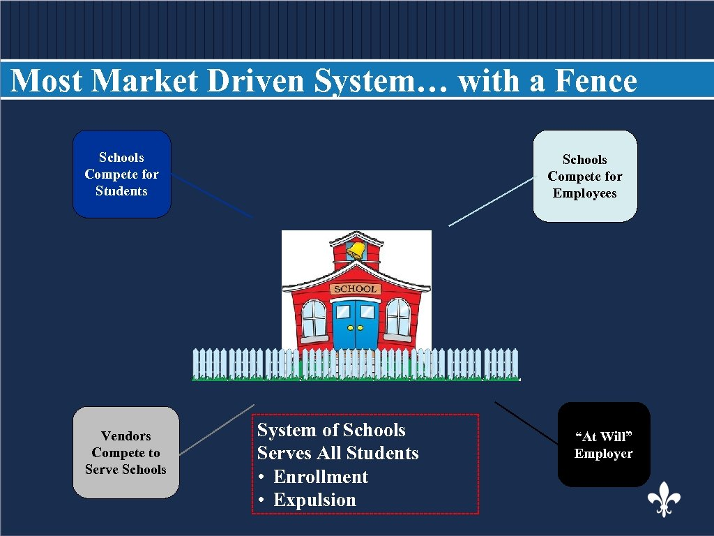 Most Market Driven System… with a Fence BODY COPY Schools Compete for Employees Compete