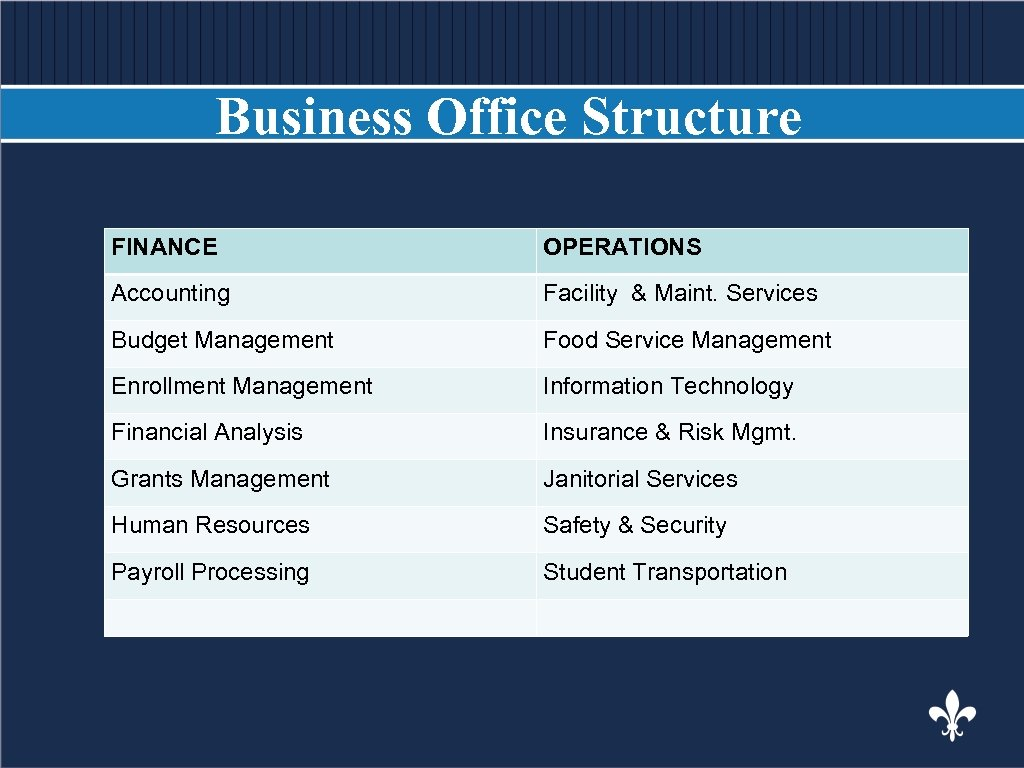 Business Office Structure BODY COPY FINANCE OPERATIONS Accounting Facility & Maint. Services Budget Management