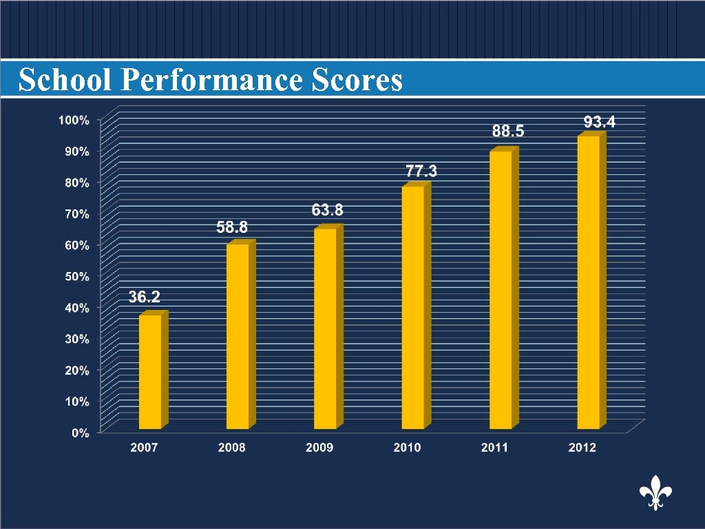 School Performance Scores BODY COPY