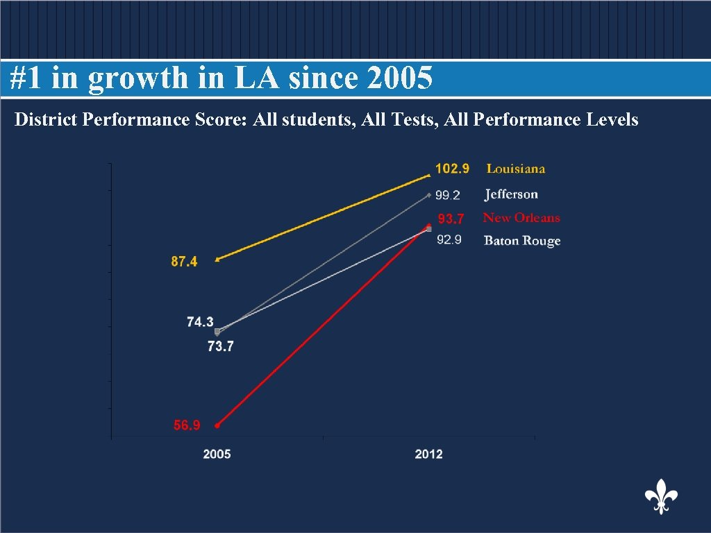 #1 in growth in LA since 2005 District Performance Score: All students, All Tests,