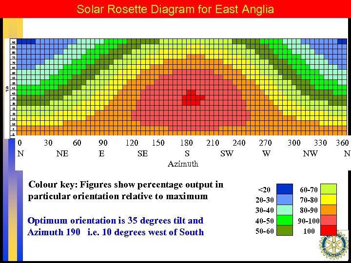 Solar Rosette Diagram for East Anglia 85 80 75 70 65 60 55 50