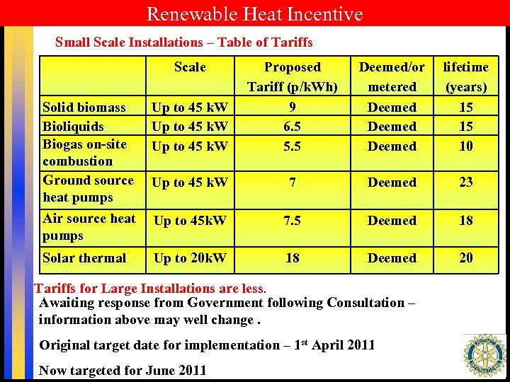 Renewable Heat Incentive Small Scale Installations – Table of Tariffs Scale Solid biomass Bioliquids