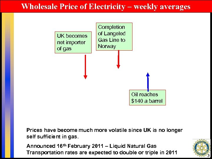 Wholesale Price of Electricity – weekly averages UK becomes net importer of gas Completion