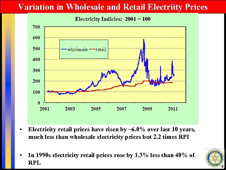 Variation in Wholesale and Retail Electriity Prices Electricity Indicies: 2001 = 100 700 600