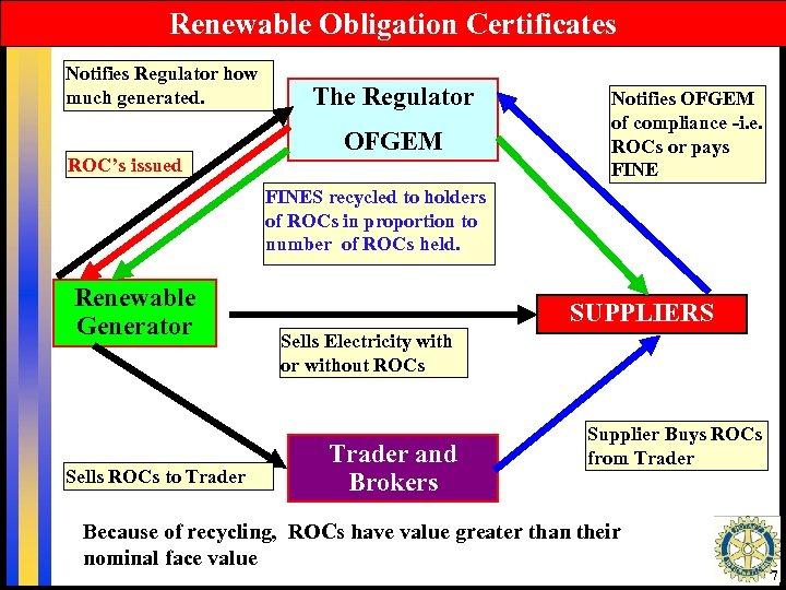 Renewable Obligation Certificates Notifies Regulator how much generated. ROC's issued The Regulator OFGEM Notifies