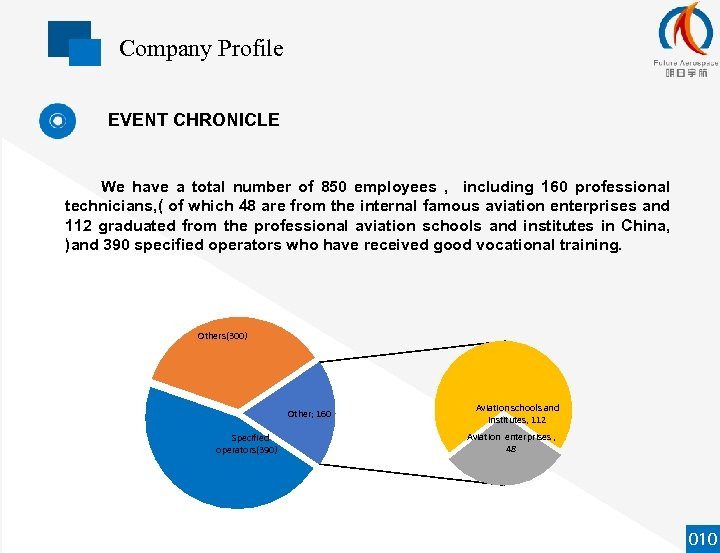Company Profile EVENT CHRONICLE We have a total number of 850 employees , including