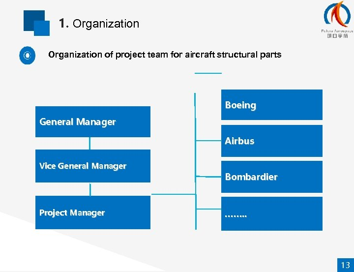 1. Organization of project team for aircraft structural parts Boeing General Manager Airbus Vice