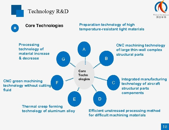 Technology R&D Preparation technology of high temperature-resistant light materials Core Technologies Processing technology of