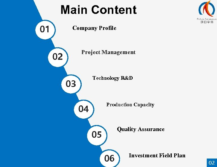 Main Content 01 Company Profile Project Management 02 Technology R&D 03 Production Capacity 04
