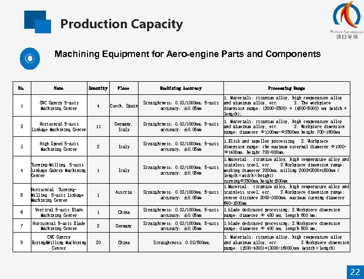 Production Capacity Machining Equipment for Aero-engine Parts and Components No. Name 1 CNC Gantry