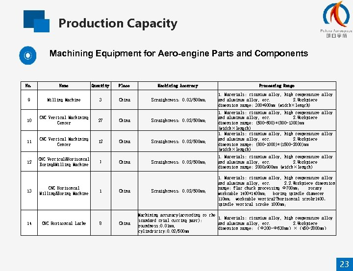 Production Capacity Machining Equipment for Aero-engine Parts and Components No. Name Quantity Place 9