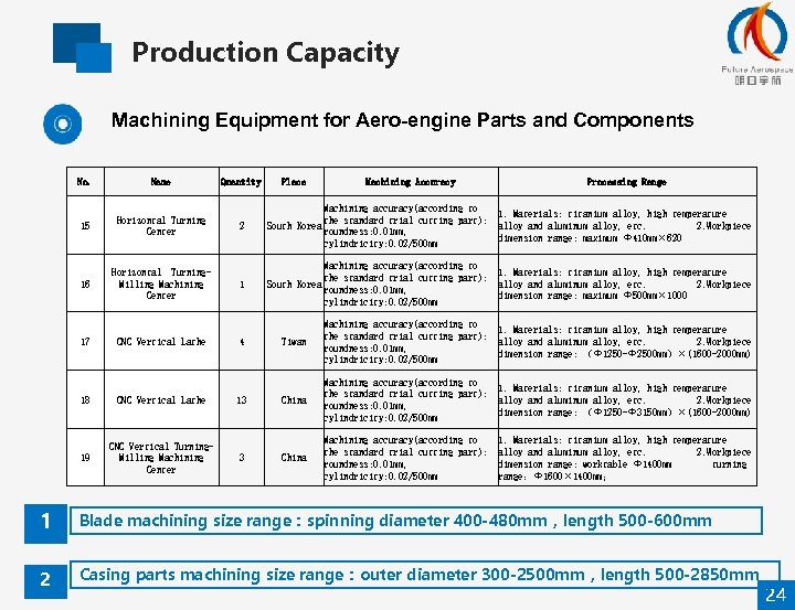 Production Capacity Machining Equipment for Aero-engine Parts and Components No. Name 15 Horizontal Turning