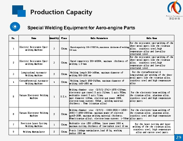 Production Capacity Special Welding Equipment for Aero-engine Parts No. Name Quantity Place Main Parameters