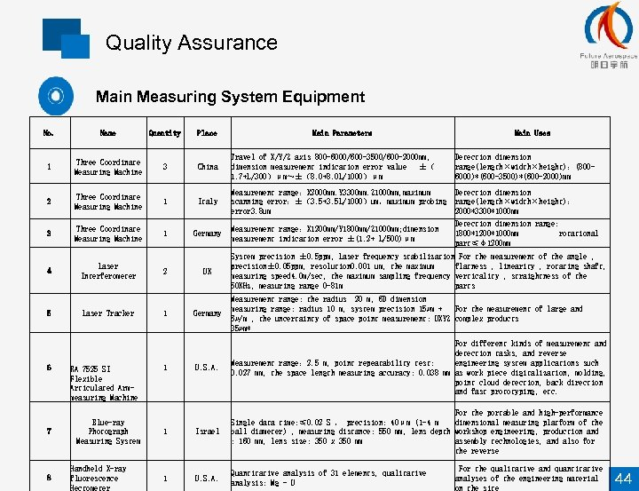 Quality Assurance Main Measuring System Equipment No. Name Quantity Place 1 Three Coordinate Measuring