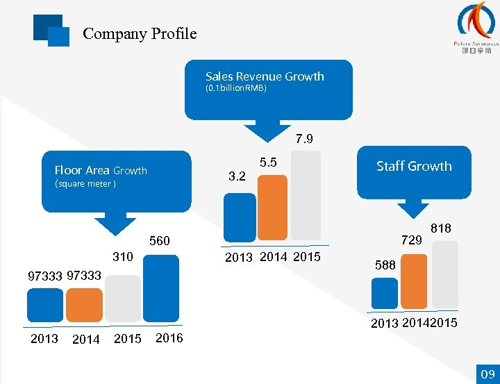 Company Profile Sales Revenue Growth (0. 1 billion. RMB) 7. 9 Floor Area Growth
