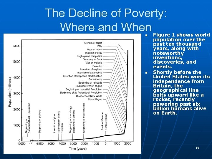 The Decline of Poverty: Where and When n n Figure 1 shows world population