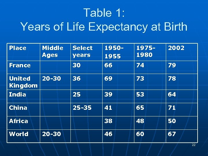 Table 1: Years of Life Expectancy at Birth Place Middle Ages Select years 19501955