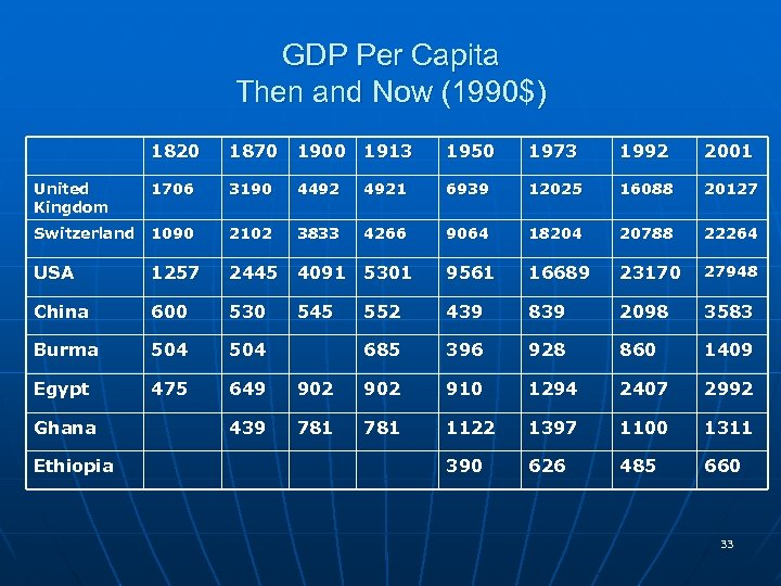 GDP Per Capita Then and Now (1990$) 1820 1870 1900 1913 1950 1973 1992