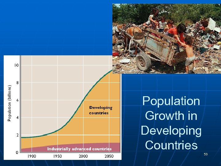 Population Growth in Developing Countries 53