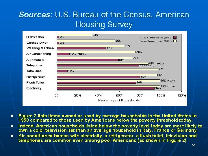 Sources: U. S. Bureau of the Census, American Housing Survey n n n Figure
