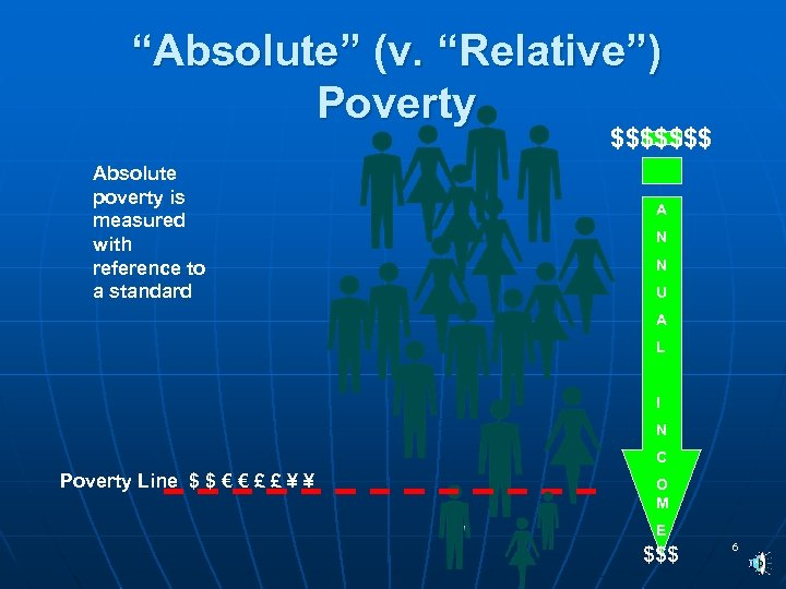 """Absolute"" (v. ""Relative"") Poverty $$$$$$$ Absolute poverty is measured with reference to a standard"