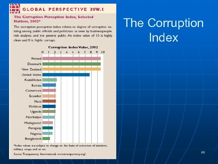 The Corruption Index 60