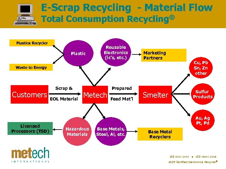 E-Scrap Recycling - Material Flow Total Consumption Recycling® Plastics Recycler Plastic Reusable Electronics (ic's,