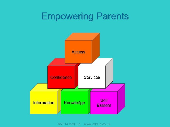 Empowering Parents Access Confidence Information Services Knowledge © 2014 Add+up Self Esteem www. addup.