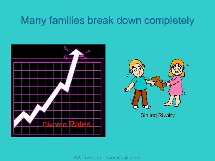 Many families break down completely Sibling Rivalry Divorce Rates © 2014 Add+up www. addup.