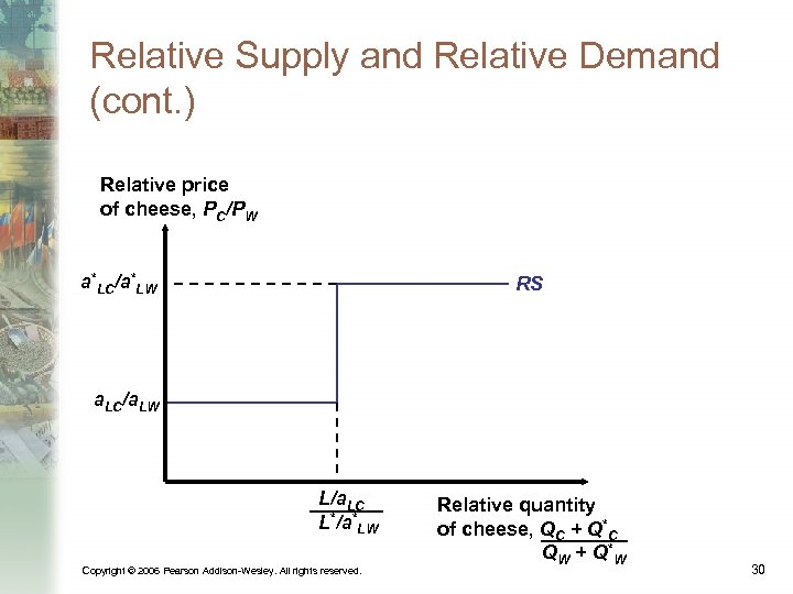 Relative Supply and Relative Demand (cont. ) Relative price of cheese, PC/PW a*LC/a*LW RS