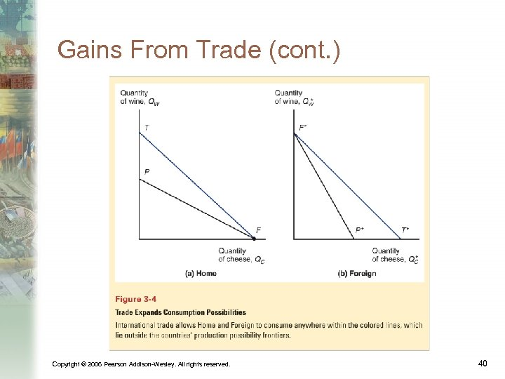 Gains From Trade (cont. ) Copyright © 2006 Pearson Addison-Wesley. All rights reserved. 40