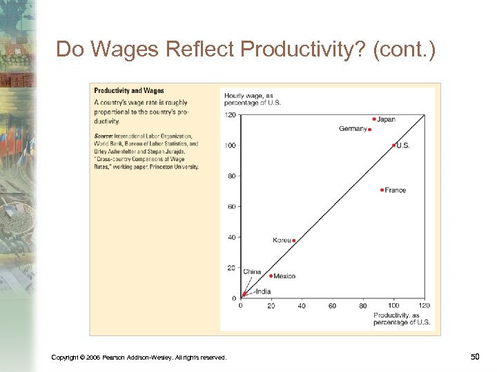 Do Wages Reflect Productivity? (cont. ) Copyright © 2006 Pearson Addison-Wesley. All rights reserved.